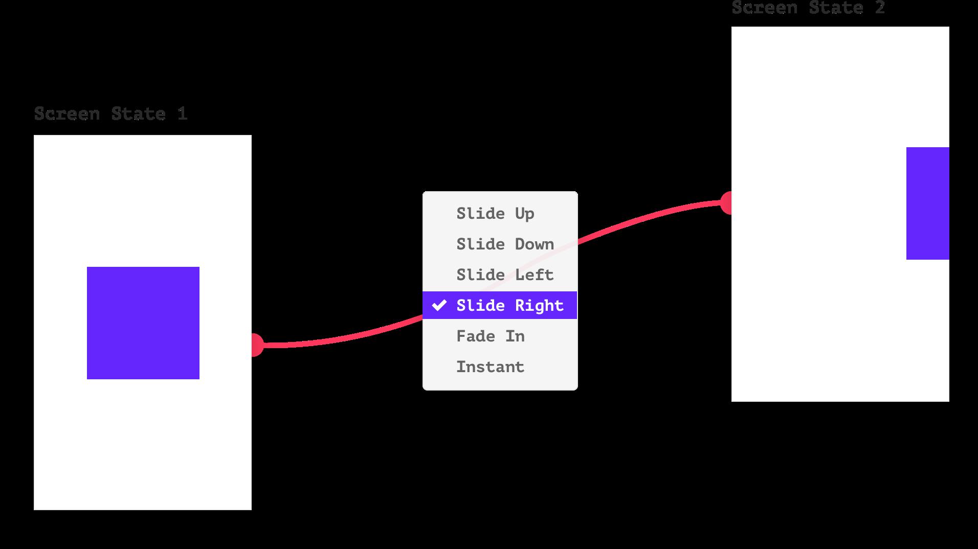 Dublicating screens - visual representation of interactions